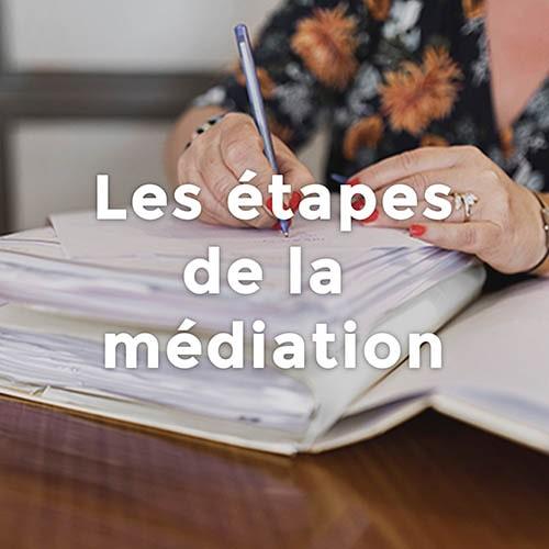 Les étapes de la mediation